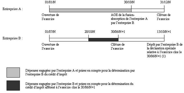 IS - Crédit d'impôt audiovisuel - Transfert bis