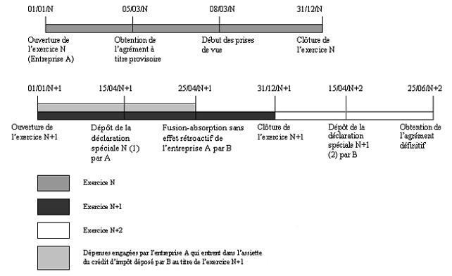 IS - Crédit d'impôt audiovisuel - Transfert