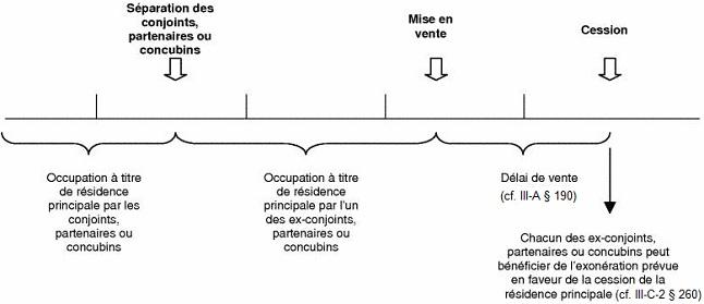 RFPI - Plus-values immobilières - Exemple d'exonération résultant de la cession de la résidence principale