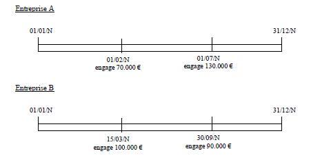 IS – Crédit d'impôt phonographique – Dépenses éligibles (exemple 1)