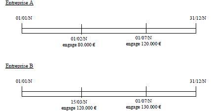 IS – Crédit d'impôt phonographique – Dépenses éligibles (exemple 2)