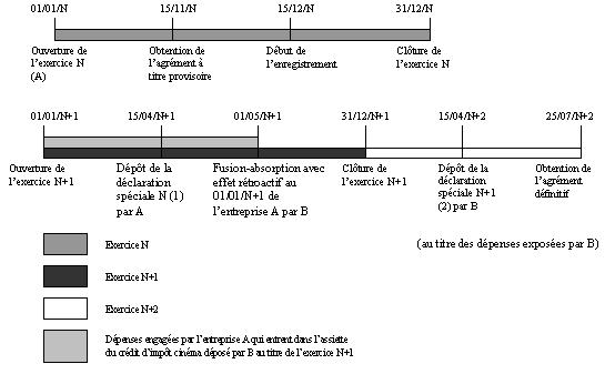 IS - Crédit d'impôt phonographique - Transfert du bénéfice du crédit d'impôt (exemple 1)