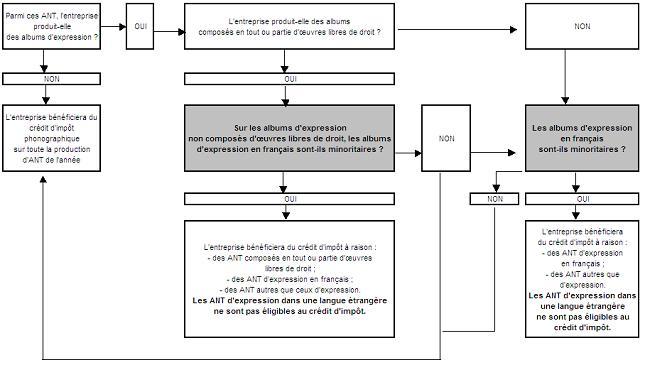 IS - Crédit d'impôt phonographique - Schéma (clause de francophonie)