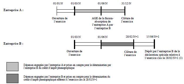 IS - Crédit d'impôt phonographiques - Transfert du bénéfice du crédit d'impôt (exemple 2)
