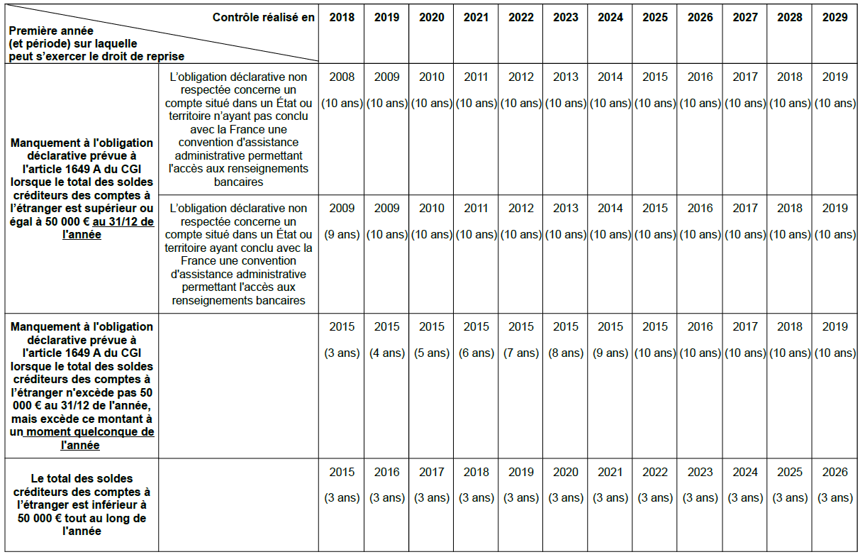 ANNX-000468- CF-Tableau des modalités d'exercice du droit de reprise applicables en cas de manquement aux obligations déclaratives prévues à l'article 1649 A du CGI