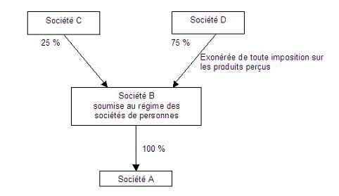 IS - schéma d'appréciation du taux minimal en cas de double dépendance