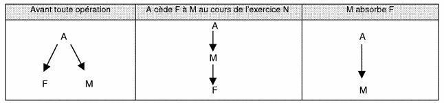 IS - Amendement Charasse - Absorptions de sociétés - Exemple 1