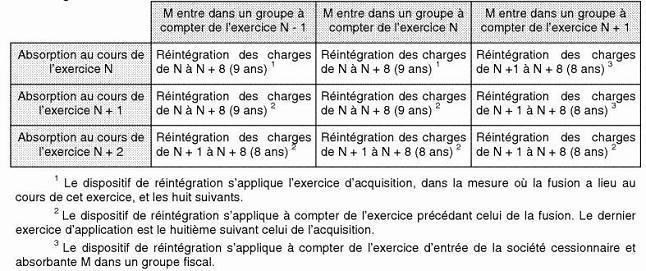 IS - Amendement Charasse - Période de réintégration des charges financières