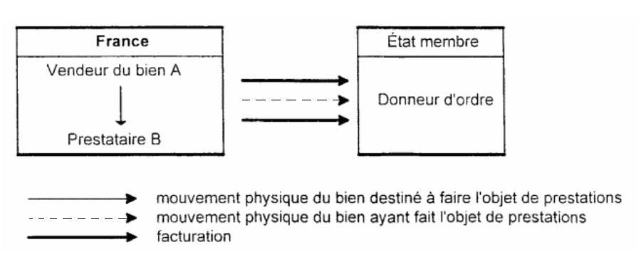 Prestation exécutée en France
