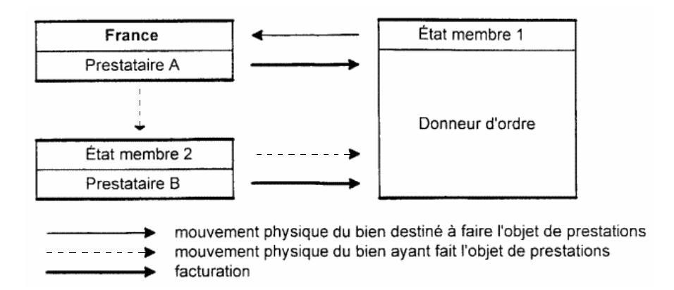 Deux prestations successivement réalisées en France et dans un autre État membre