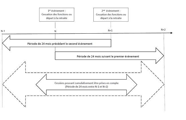 BOI-RPPM-PVBMI-20-40-10-30_para 50_Cessions échelonnées_v1