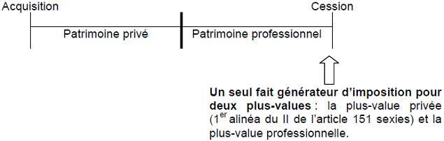 RPPM - Présentation schématique du transfert du patrimoine privé au patrimoine professionnel