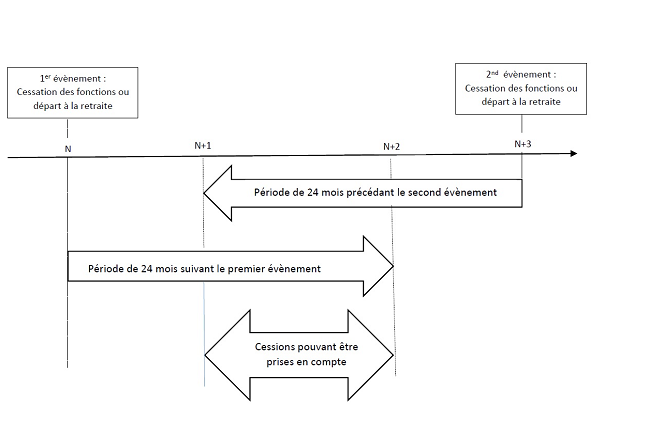 BOI-RPPM-PVBMI-20-40-10-30_para 60_cessions échelonnées
