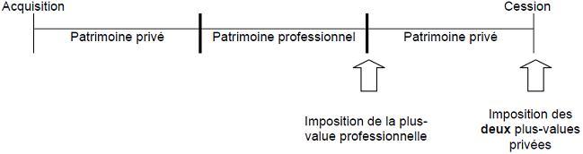 RPPM - Présentation schématique de l'imposition des plus-value des  titres ou droits ont successivement fait partie du patrimoine privé du contribuable, de son patrimoine professionnel, puis été repris dans son patrimoine privé