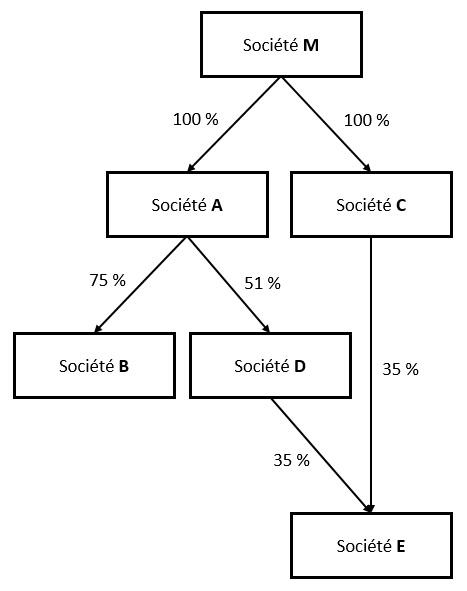 Schéma illustrant la notion de groupe