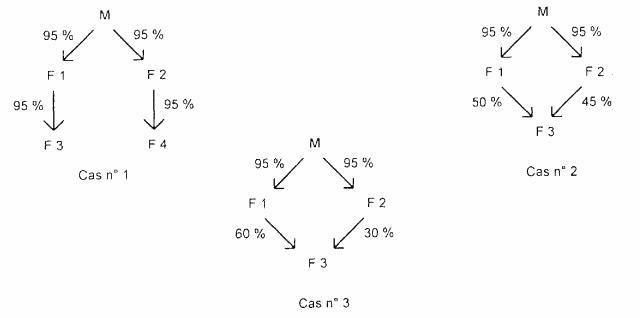 IS - Calcul des droits représentatifs du capital