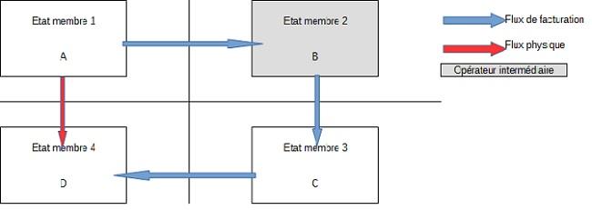 BOI-TVA-CHAMP-30-20-10 schema paragraphe 190
