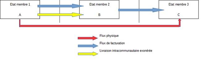 BOI-TVA-CHAMP-30-20-10 schema paragraphe 170