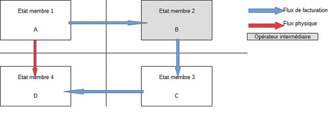 BOI-TVA-CHAMP-30-20-10 Schema paragraphe 200