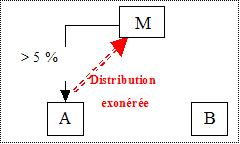 IS - BASE - Déduction immédiate schéma 1