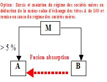 IS - BASE - Déduction immédiate schéma 2