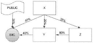 limitation de l'actionnariat majoritaire d'une SIIC à moins de 60 %